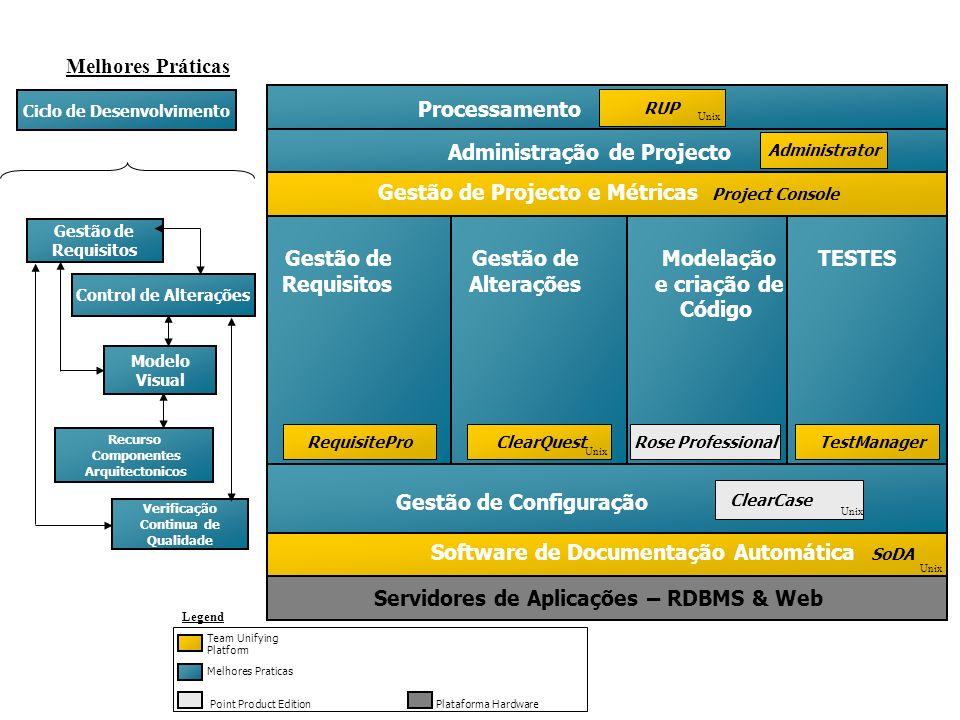Melhores Práticas Legend Melhores Praticas Team Unifying Platform Point Product EditionPlataforma Hardware Ciclo de Desenvolvimento Gestão de Requisit