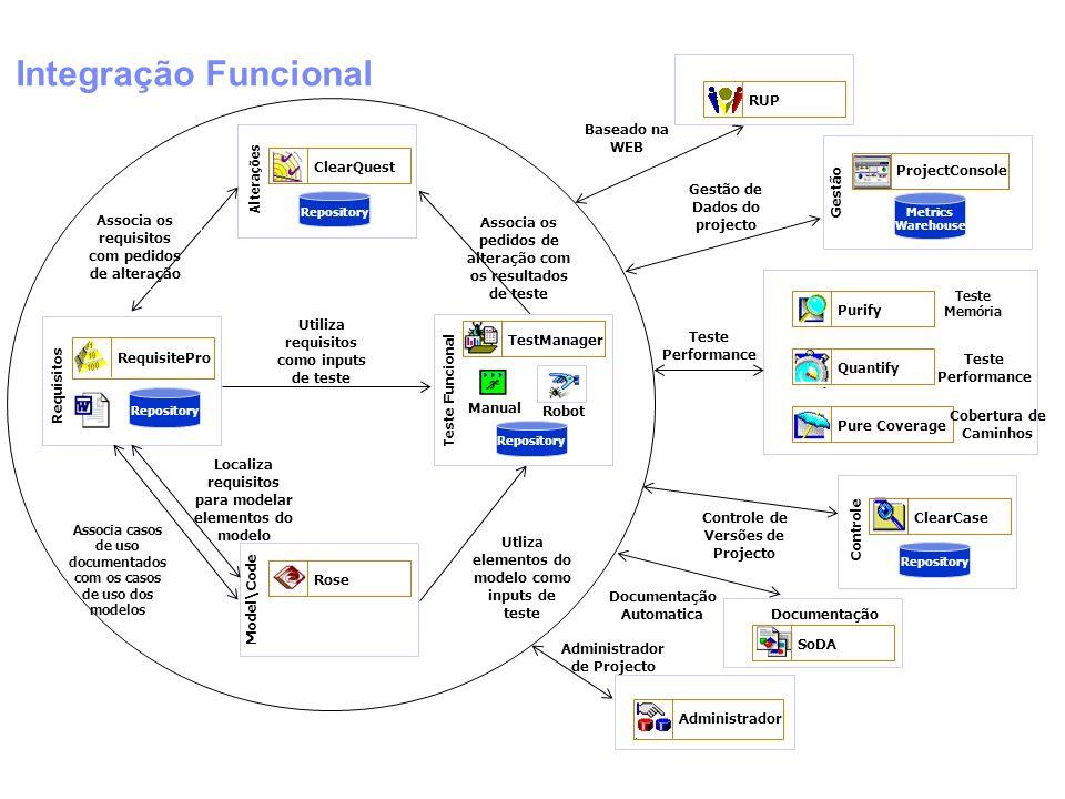 Integração Funcional RequisitePro Requisitos Repository ClearQuest Alterações Repository Model\Code Rose Associa os requisitos com pedidos de alteraçã