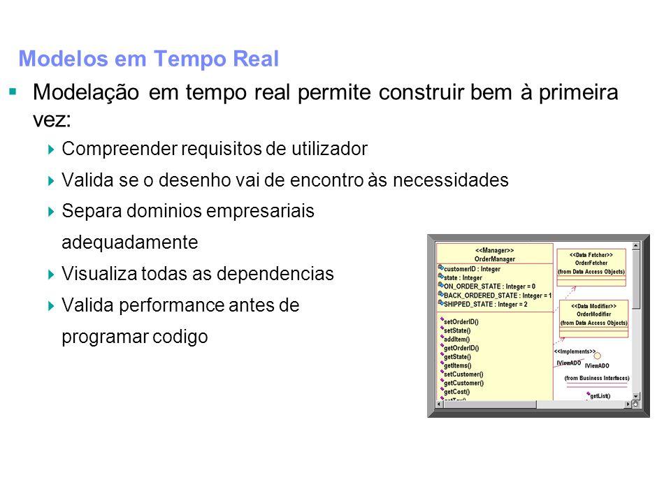 Modelos em Tempo Real Modelação em tempo real permite construir bem à primeira vez: Compreender requisitos de utilizador Valida se o desenho vai de en