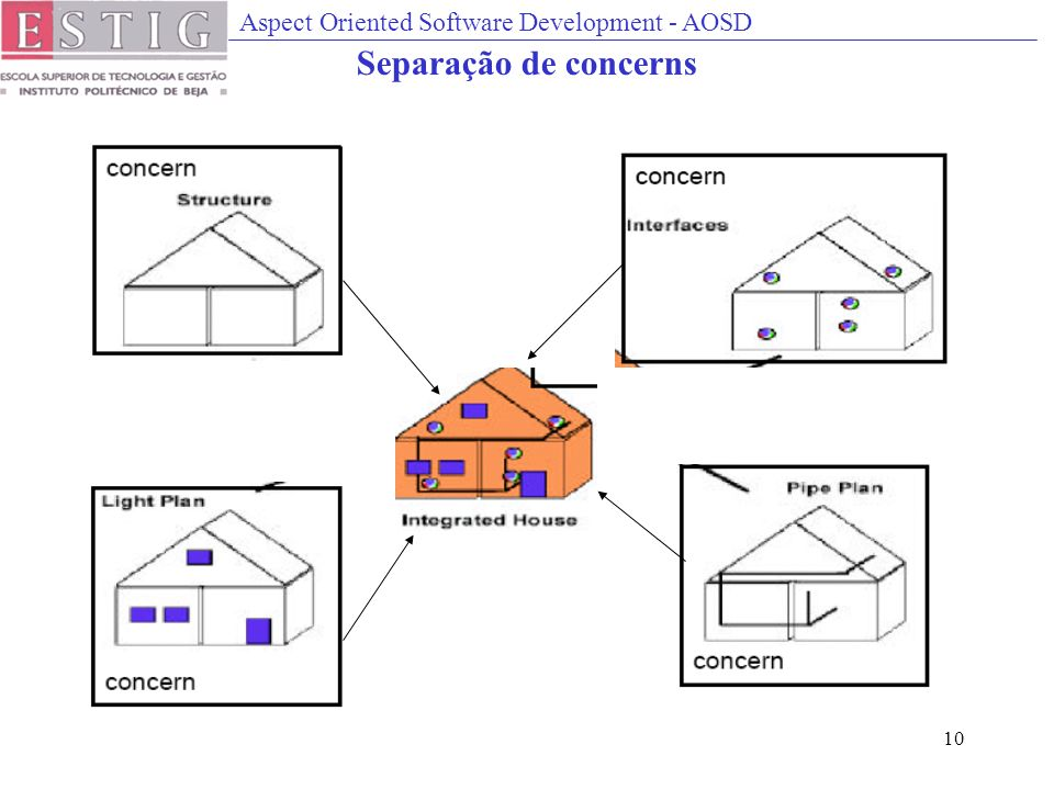 Aspect Oriented Software Development - AOSD 10 Separação de concerns