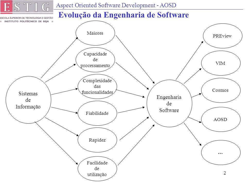 Aspect Oriented Software Development - AOSD 2 Sistemas de Informação Maiores Capacidade de processamento Complexidade das funcionalidades Fiabilidade Rapidez Facilidade de utilização PREview VIM AOSD Cosmos … Engenharia de Software Evolução da Engenharia de Software