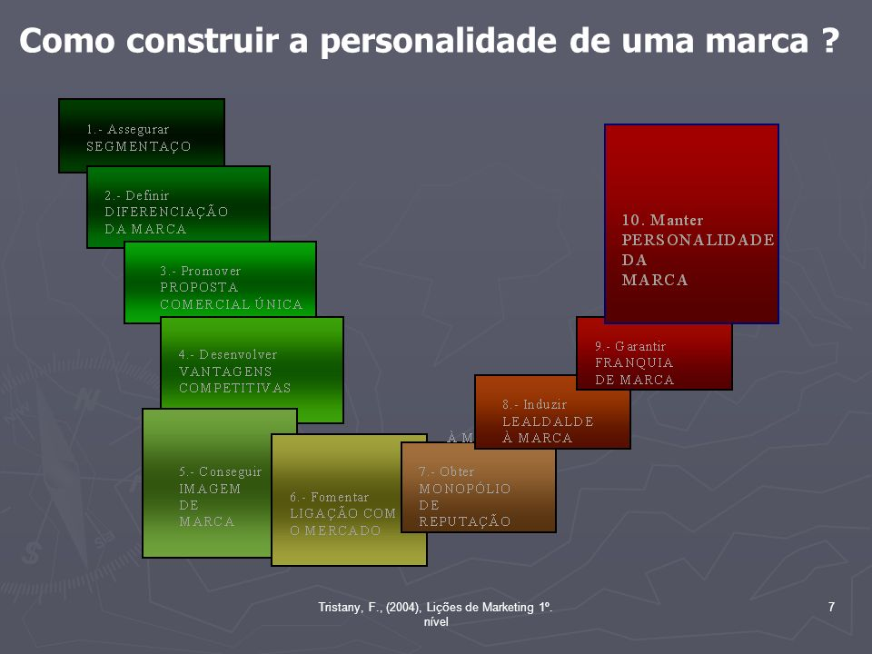Tristany, F., (2004), Lições de Marketing 1º. nível 7 Como construir a personalidade de uma marca ?