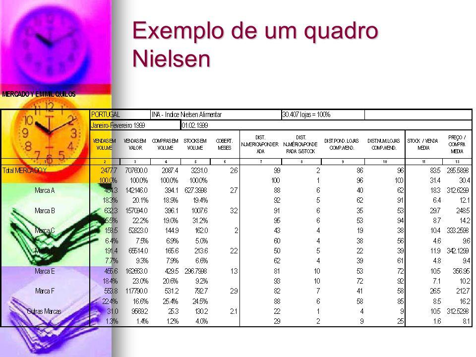 Exemplo de um quadro Nielsen