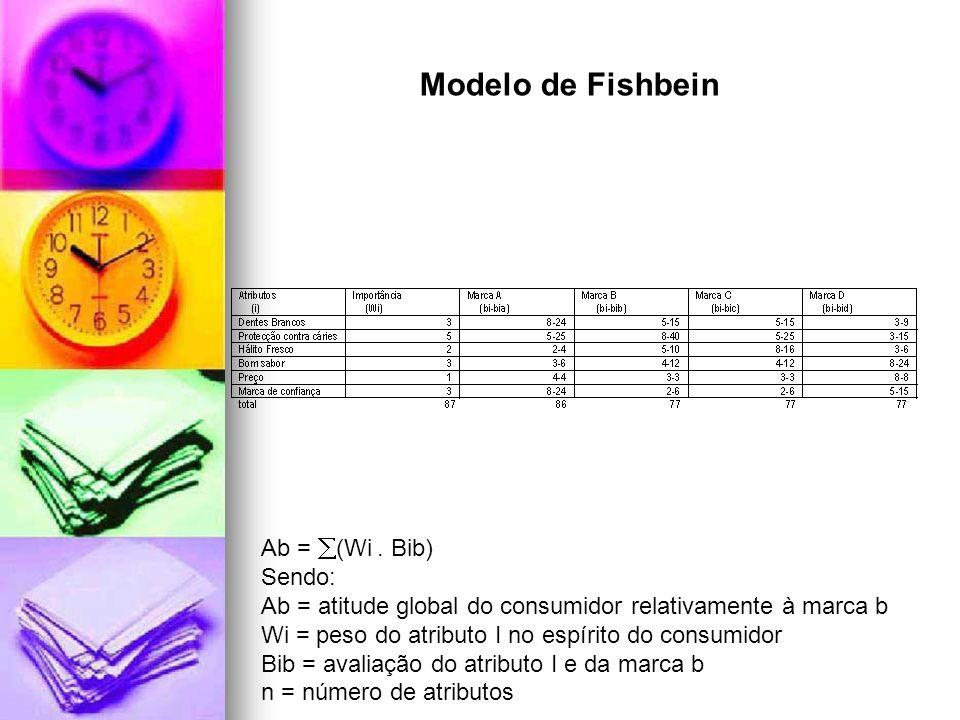 Ab = (Wi. Bib) Sendo: Ab = atitude global do consumidor relativamente à marca b Wi = peso do atributo I no espírito do consumidor Bib = avaliação do a