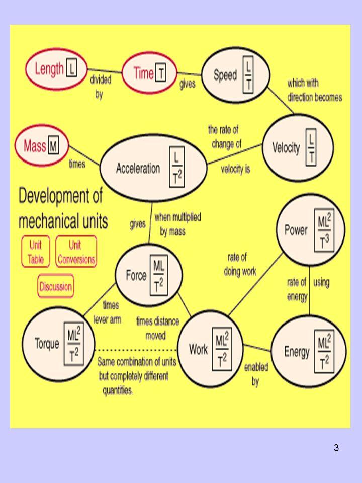 14 Produto vectorial ou Externo (continuação) Regra da Mão Direita ou