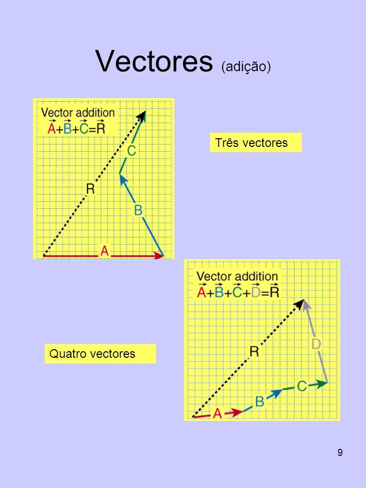 20 Deslocamento A B Quando uma partícula se desloca da posição A para a B segundo uma trajectória qualquer, o seu deslocamento é definido como a o vector com o sentido de A para B Trajectória ou