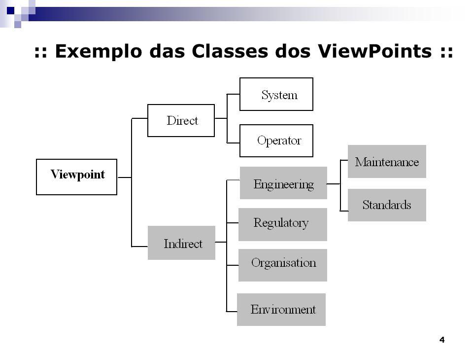 5 :: Tipos de ViewPoints :: Fontes ou destinos de dados Viewpoints são responsáveis pela produção ou consumo de dados Exemplo: usado no SADT Frameworks de representação Viewpoints representam tipos particulares de modelos do sistema.