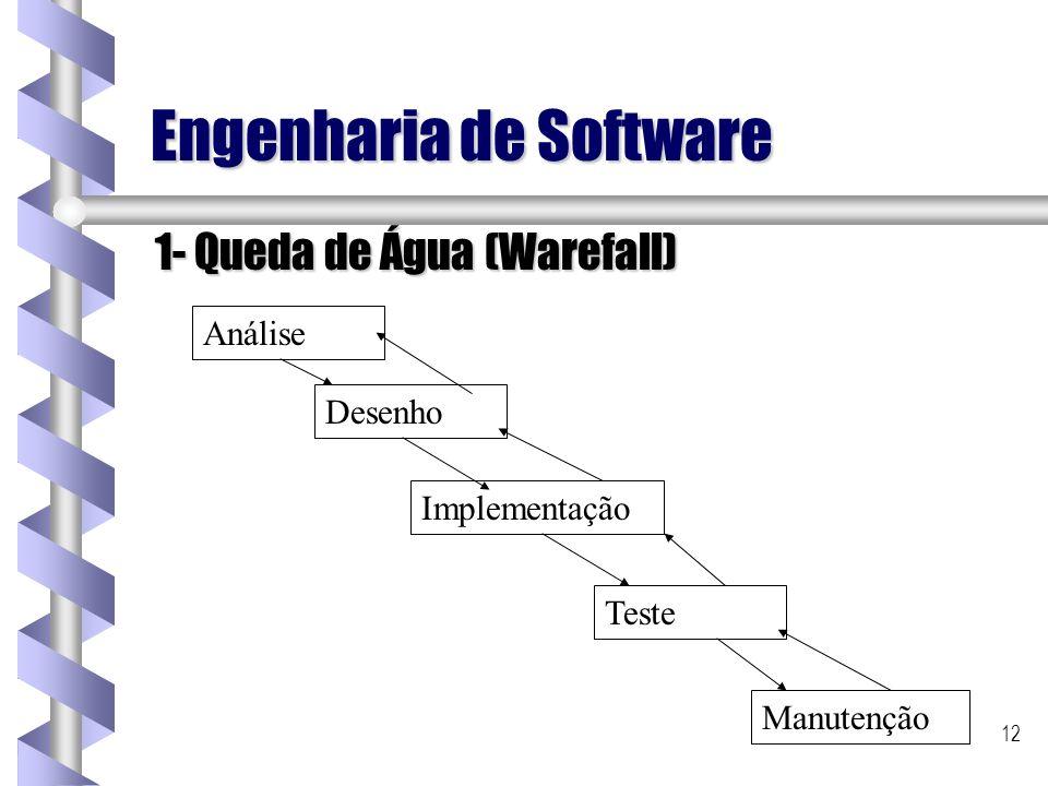 12 Engenharia de Software 1- Queda de Água (Warefall) Análise Desenho Implementação Teste Manutenção