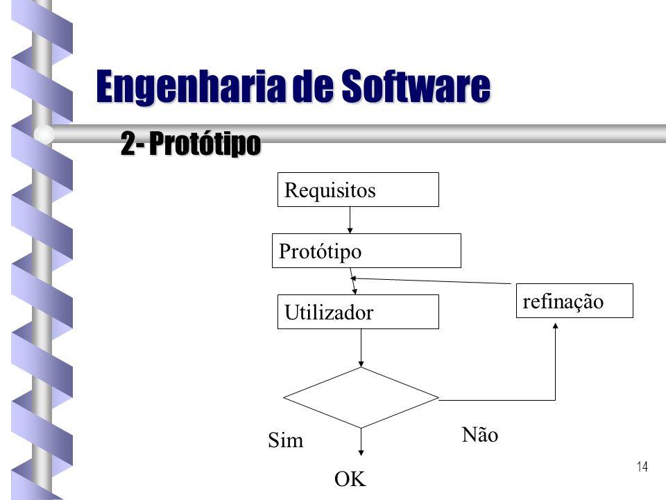 14 Engenharia de Software 2- Protótipo Requisitos Protótipo Utilizador refinação Não OK Sim
