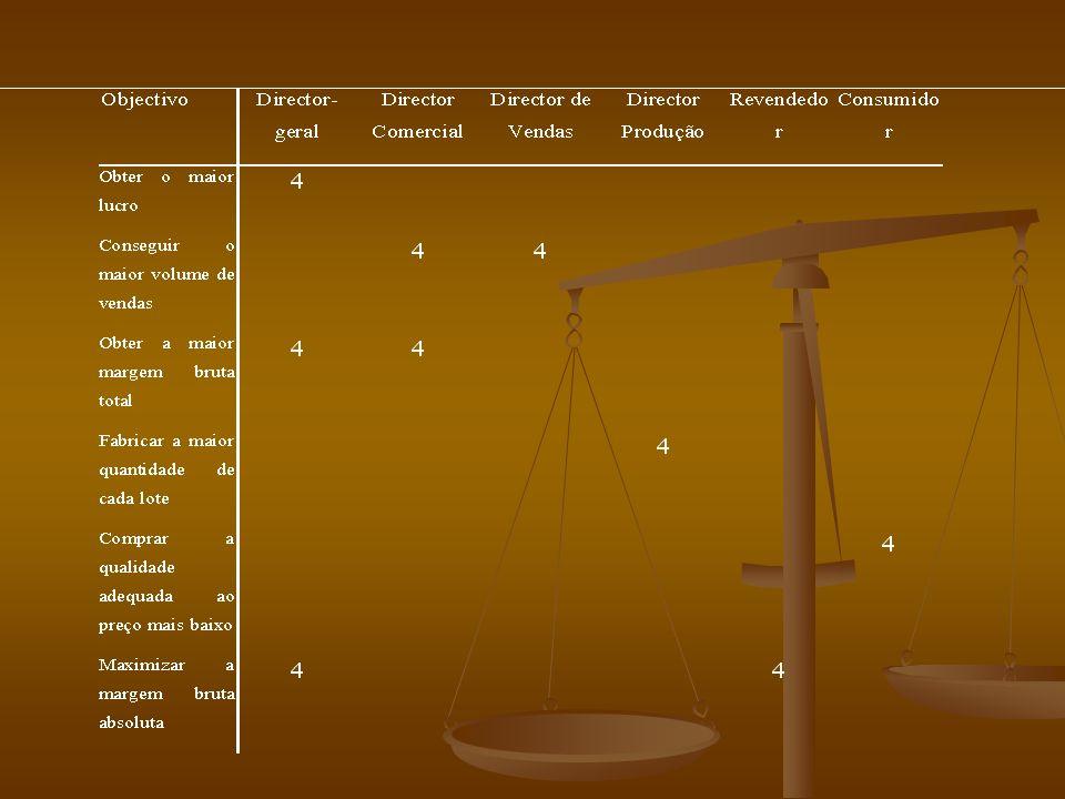 1.Que variáveis são importantes na fixação dos preços.