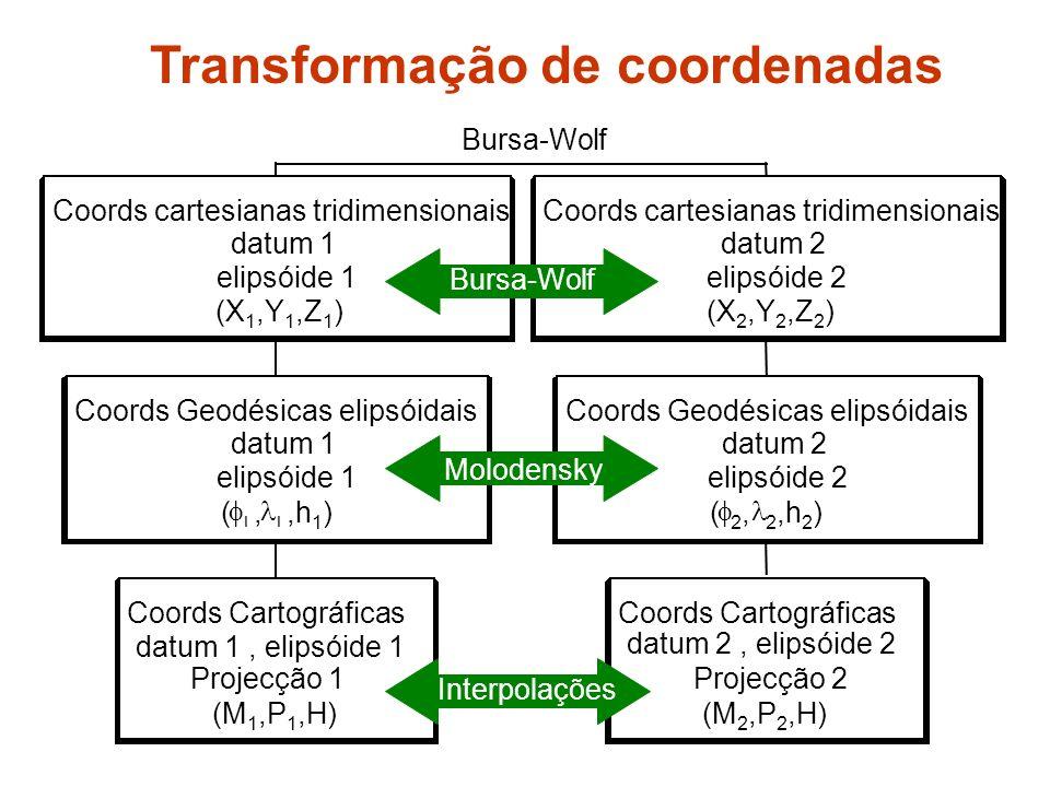 Transformação de coordenadas Bursa-Wolf Molodensky Coords Cartográficas datum 1, elipsóide 1 Projecção 1 (M 1,P 1,H) Coords Geodésicas elipsóidais datum 1 elipsóide 1 (,,h 1 ) Coords cartesianas tridimensionais datum 1 elipsóide 1 (X 1,Y 1,Z 1 ) Coords Cartográficas datum 2, elipsóide 2 Projecção 2 (M 2,P 2,H) Coords Geodésicas elipsóidais datum 2 elipsóide 2 ( 2,2, 2,h 2 ) Coords cartesianas tridimensionais datum 2 elipsóide 2 (X 2,Y 2,Z 2 ) Bursa-Wolf Molodensky Interpolações