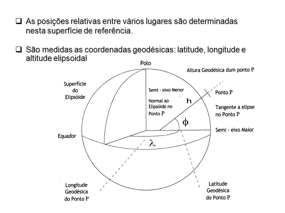 As posições relativas entre vários lugares são determinadas nesta superfície de referência.