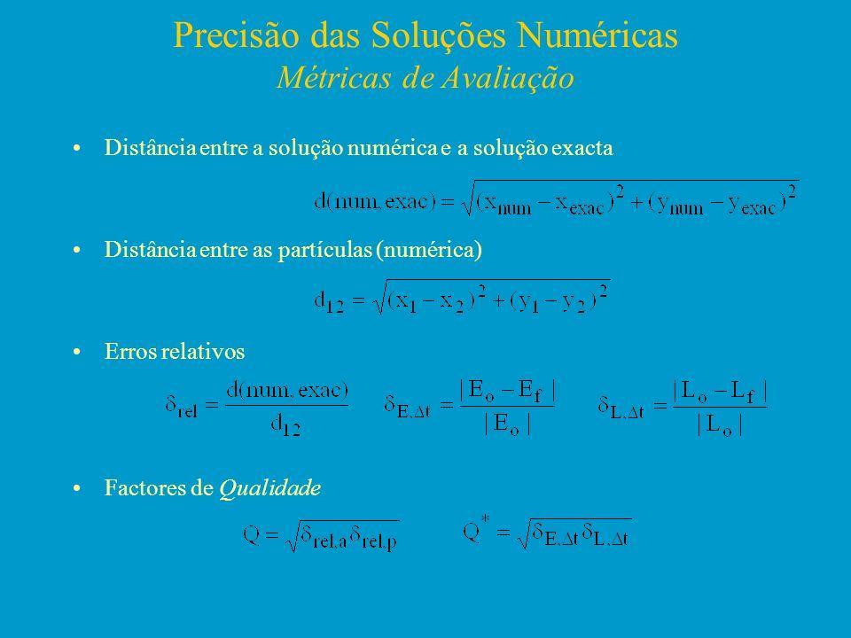 Precisão das Soluções Numéricas Métricas de Avaliação Distância entre a solução numérica e a solução exacta Distância entre as partículas (numérica) E