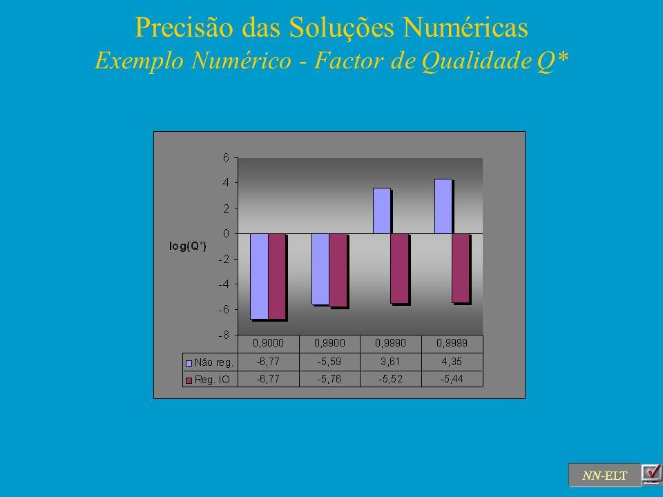 Precisão das Soluções Numéricas Exemplo Numérico - Factor de Qualidade Q* NN-ELT