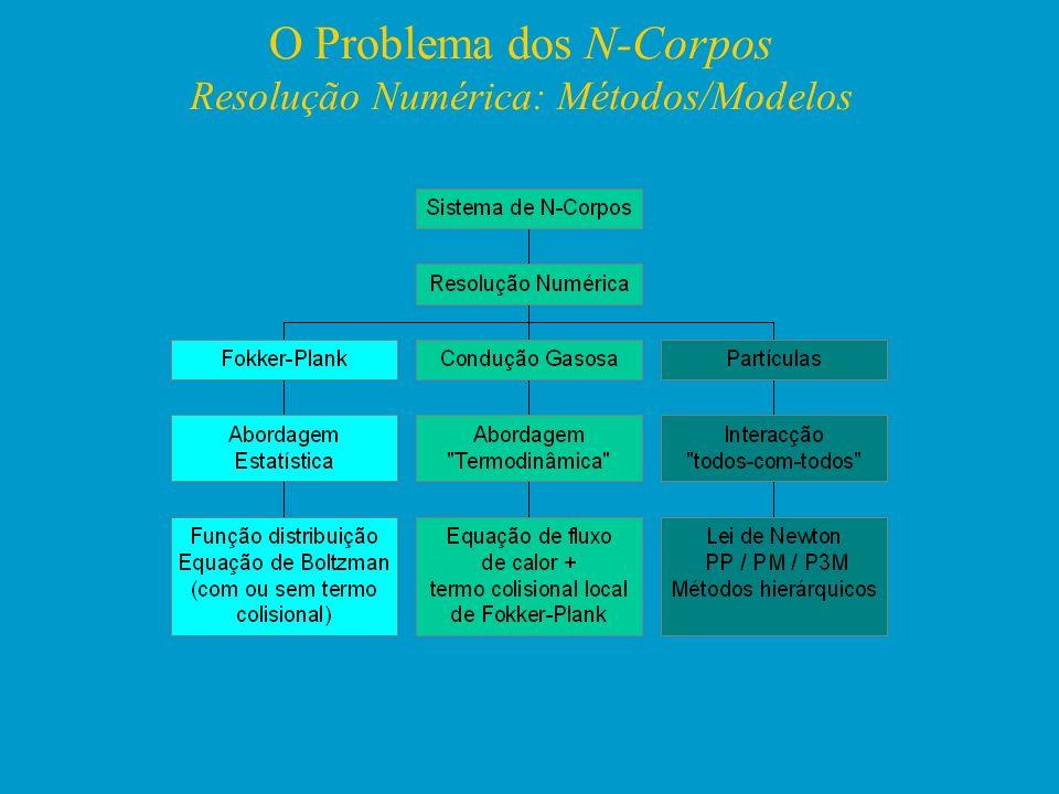 O Problema dos N-Corpos Resolução Numérica: Métodos/Modelos