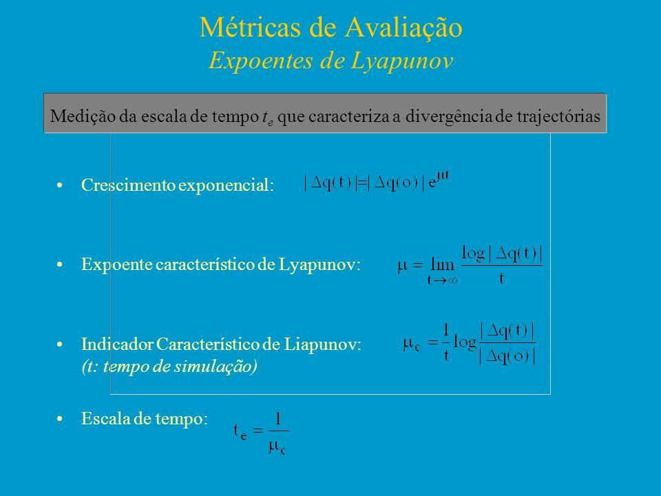 Métricas de Avaliação Expoentes de Lyapunov Crescimento exponencial: Expoente característico de Lyapunov: Indicador Característico de Liapunov: (t: te