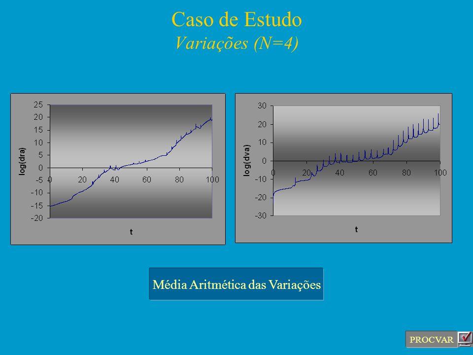 Caso de Estudo Variações (N=4) PROCVAR Média Aritmética das Variações