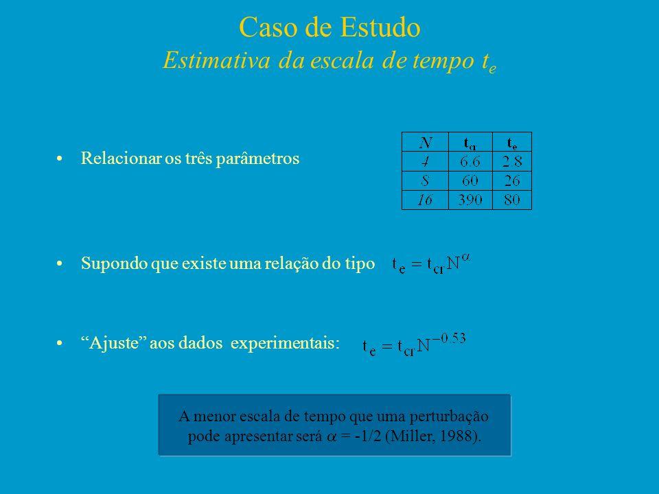 Caso de Estudo Estimativa da escala de tempo t e Relacionar os três parâmetros Supondo que existe uma relação do tipo Ajuste aos dados experimentais: