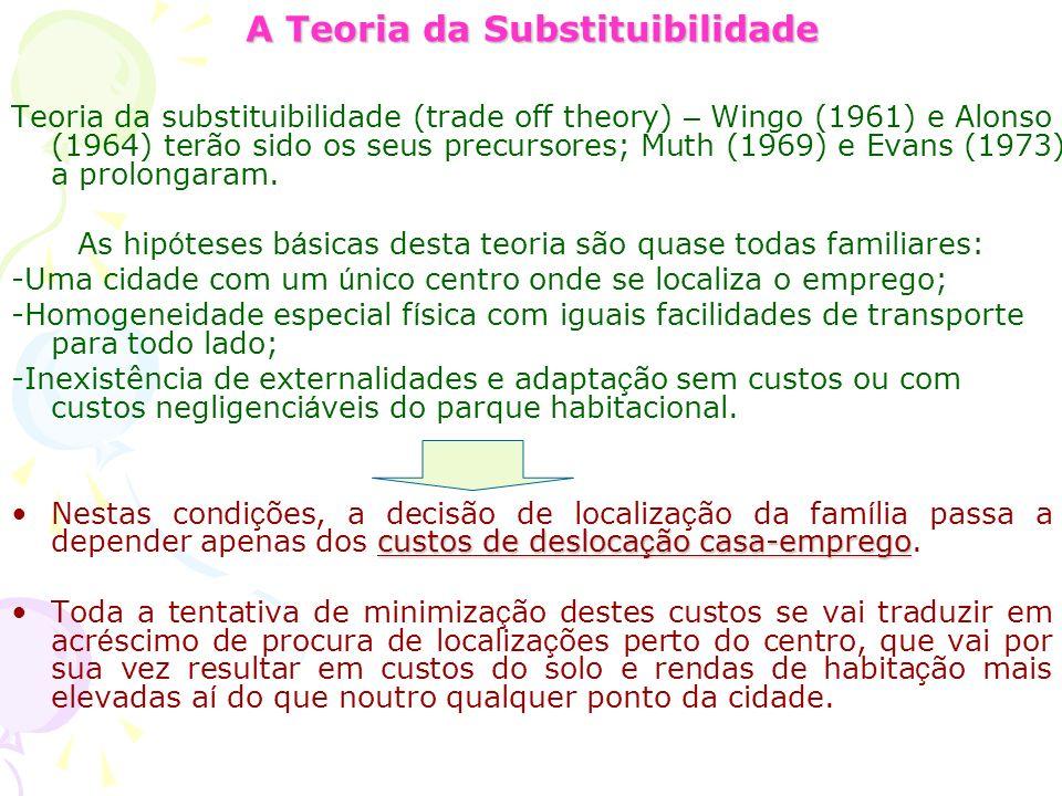 A Teoria da Substituibilidade Teoria da substituibilidade (trade off theory) – Wingo (1961) e Alonso (1964) terão sido os seus precursores; Muth (1969) e Evans (1973) a prolongaram.