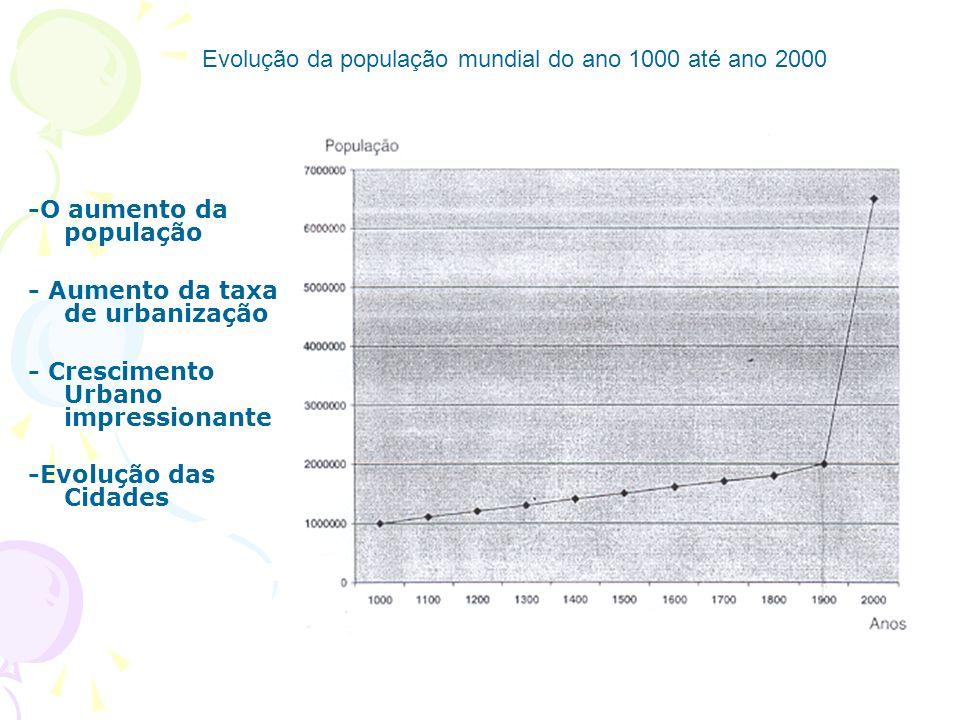 -O aumento da população - Aumento da taxa de urbanização - Crescimento Urbano impressionante -Evolução das Cidades Evolução da população mundial do ano 1000 até ano 2000