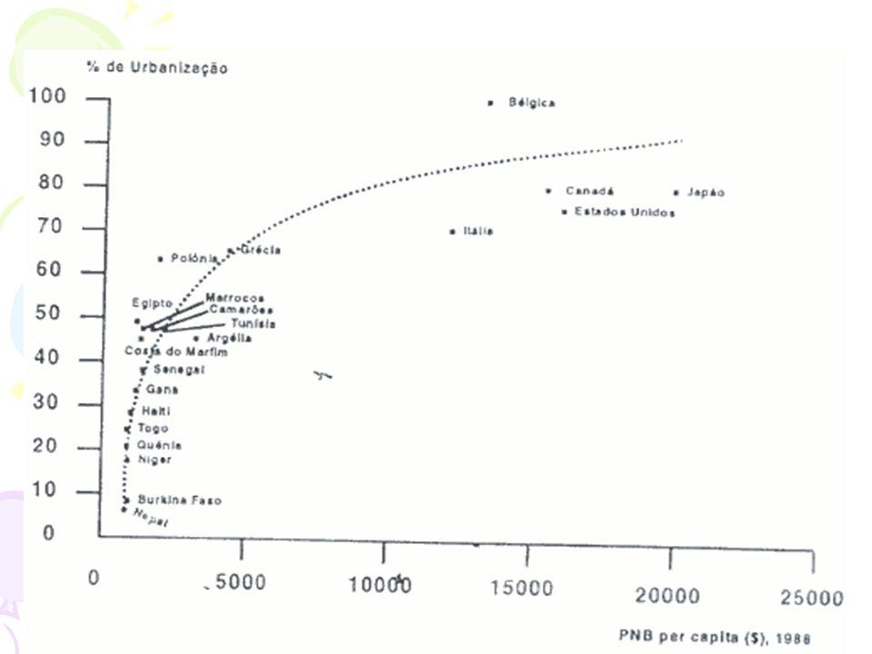 -O aumento da população - Aumento da taxa de urbanização - Crescimento Urbano impressionante -Evolução das Cidades Evolução da população mundial do an