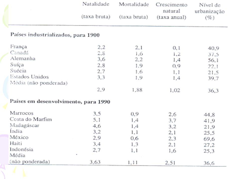 As mudanças demograficas e tecnologicas Grafico 1.7 pagim 46
