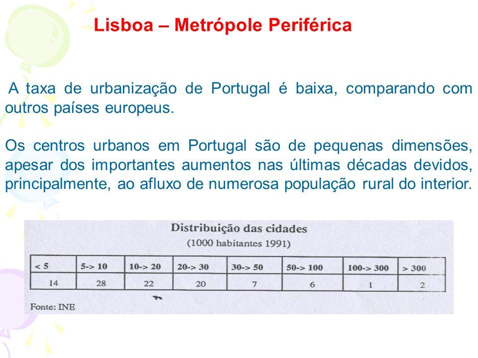 Lisboa – Metrópole Periférica A taxa de urbanização de Portugal é baixa, comparando com outros países europeus.