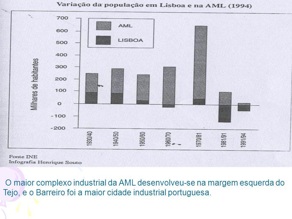 O maior complexo industrial da AML desenvolveu-se na margem esquerda do Tejo, e o Barreiro foi a maior cidade industrial portuguesa.
