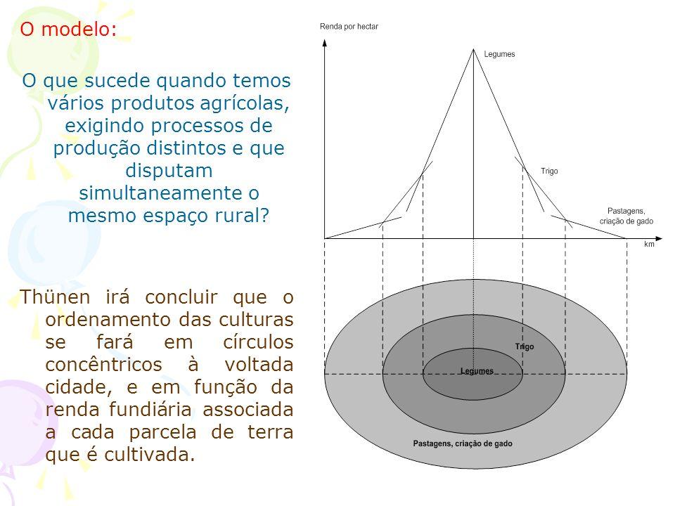 O modelo: O que sucede quando temos vários produtos agrícolas, exigindo processos de produção distintos e que disputam simultaneamente o mesmo espaço rural.