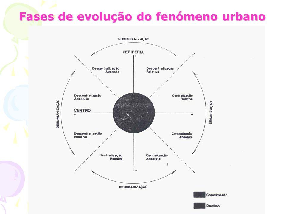 1.6.A Evolução do fenómeno urbano A Urbanização, a Suburbanização e a Desurbanização fazem parte do processo urbano podendo ser apresentadas como está