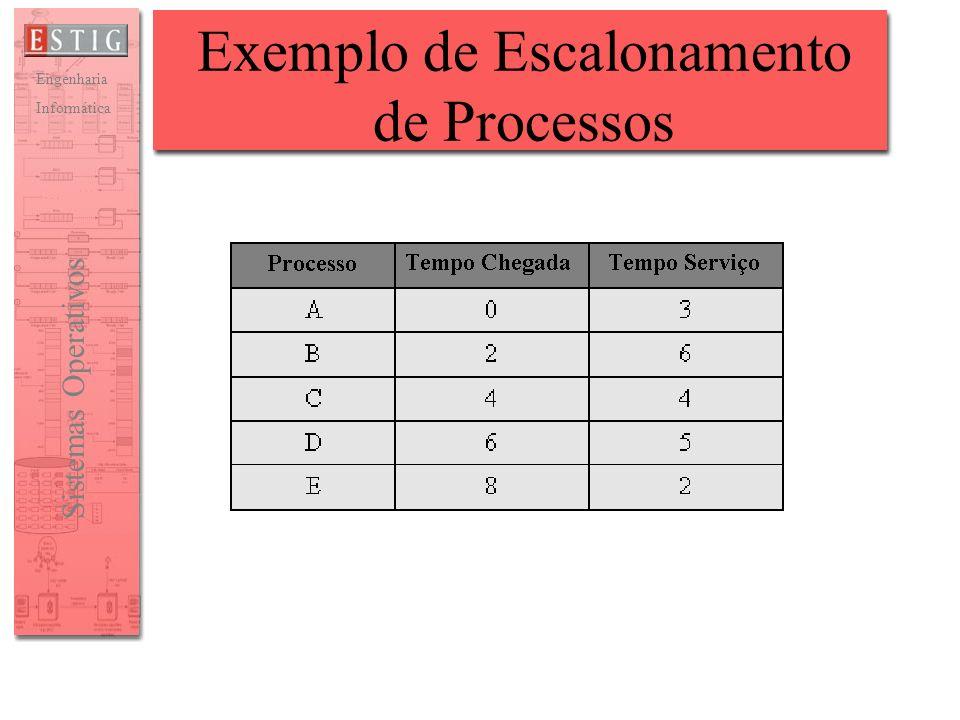 Engenharia Informática Sistemas Operativos Exemplo de Escalonamento de Processos