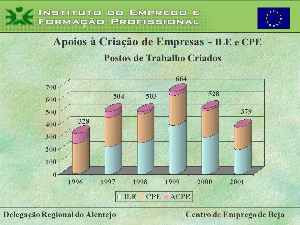Delegação Regional do AlentejoCentro de Emprego de Beja Apoios à Criação de Empresas - ILE e CPE Postos de Trabalho Criados 328 664 503504 528 379