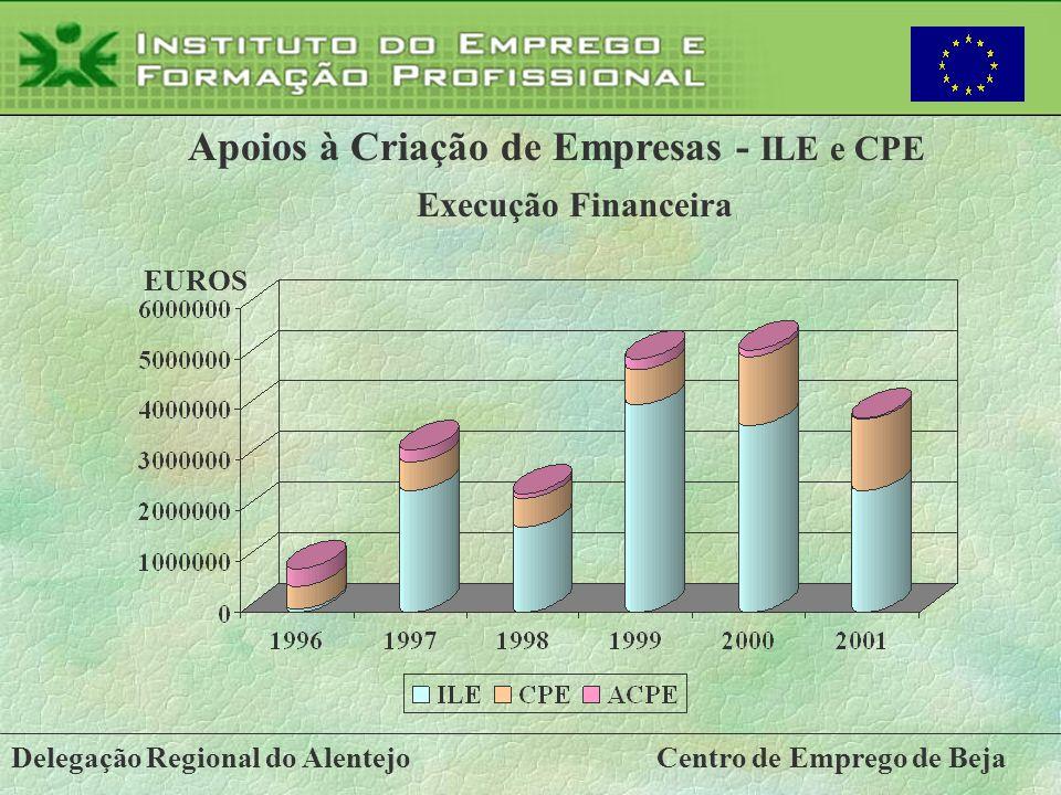 Delegação Regional do AlentejoCentro de Emprego de Beja Apoios à Criação de Empresas - ILE e CPE Execução Financeira EUROS