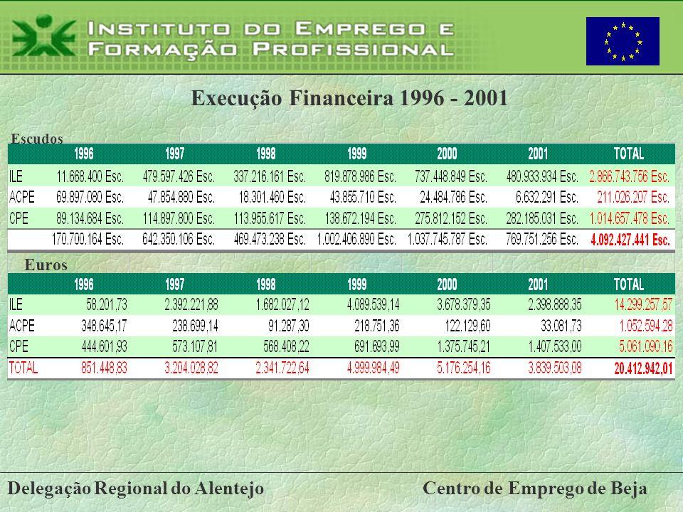 Delegação Regional do AlentejoCentro de Emprego de Beja Execução Financeira 1996 - 2001 Escudos Euros