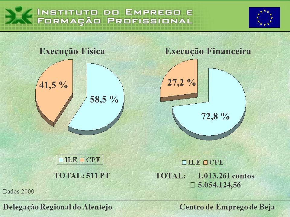 Delegação Regional do AlentejoCentro de Emprego de Beja 41,5 % 58,5 % Execução Física 72,8 % 27,2 % Execução Financeira TOTAL: 511 PT TOTAL: 1.013.261