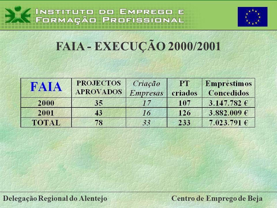 Delegação Regional do AlentejoCentro de Emprego de Beja FAIA - EXECUÇÃO 2000/2001