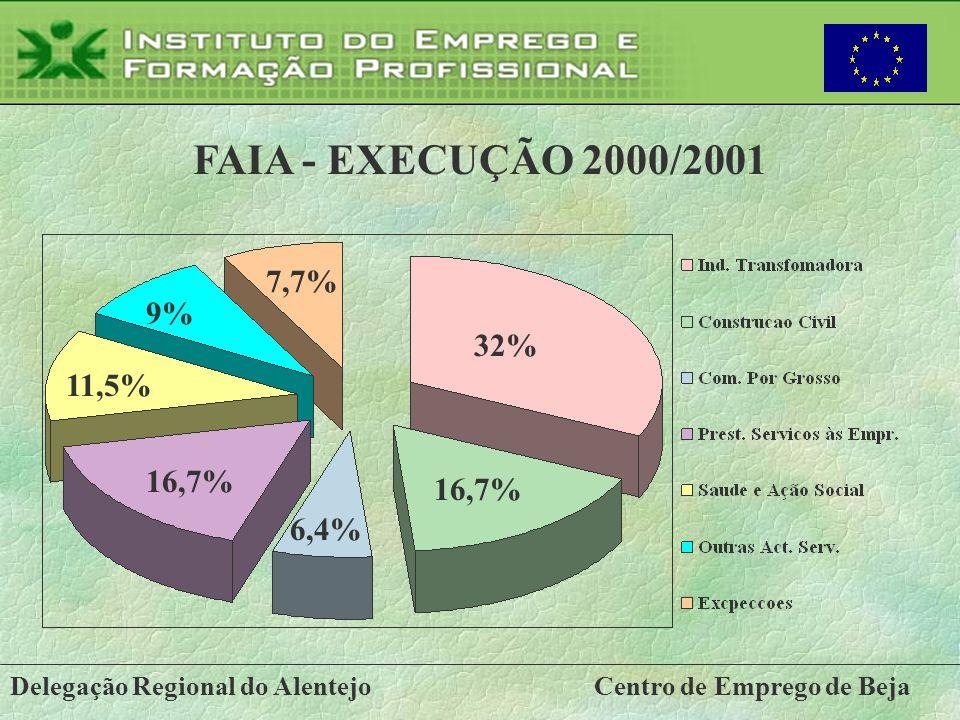 Delegação Regional do AlentejoCentro de Emprego de Beja FAIA - EXECUÇÃO 2000/2001 32% 16,7% 9% 11,5% 16,7% 6,4% 7,7%