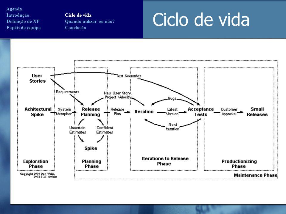 Ciclo de vida Agenda Introdução Ciclo de vida Definição de XP Quando utilizar ou não? Papéis da equipa Conclusão