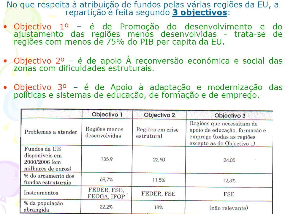 3 objectivos No que respeita à atribuição de fundos pelas várias regiões da EU, a repartição é feita segundo 3 objectivos: Objectivo 1º – é de Promoçã