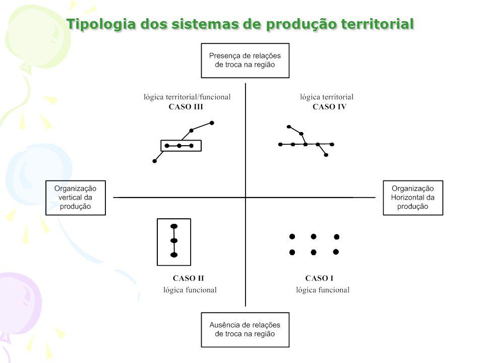 Tipologia dos sistemas de produção territorial
