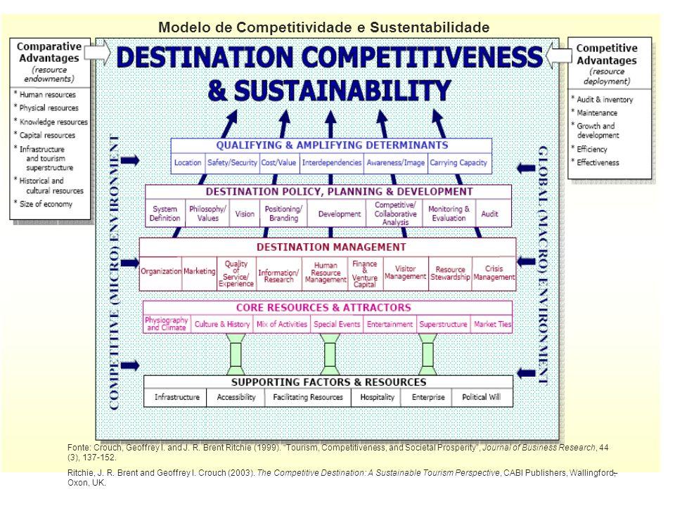 3 Módulo II: Modelos de Desenvolvimento Turístico (Modelos de Competitividade) Modelo de Competitividade e Sustentabilidade Fonte: Crouch, Geoffrey I.