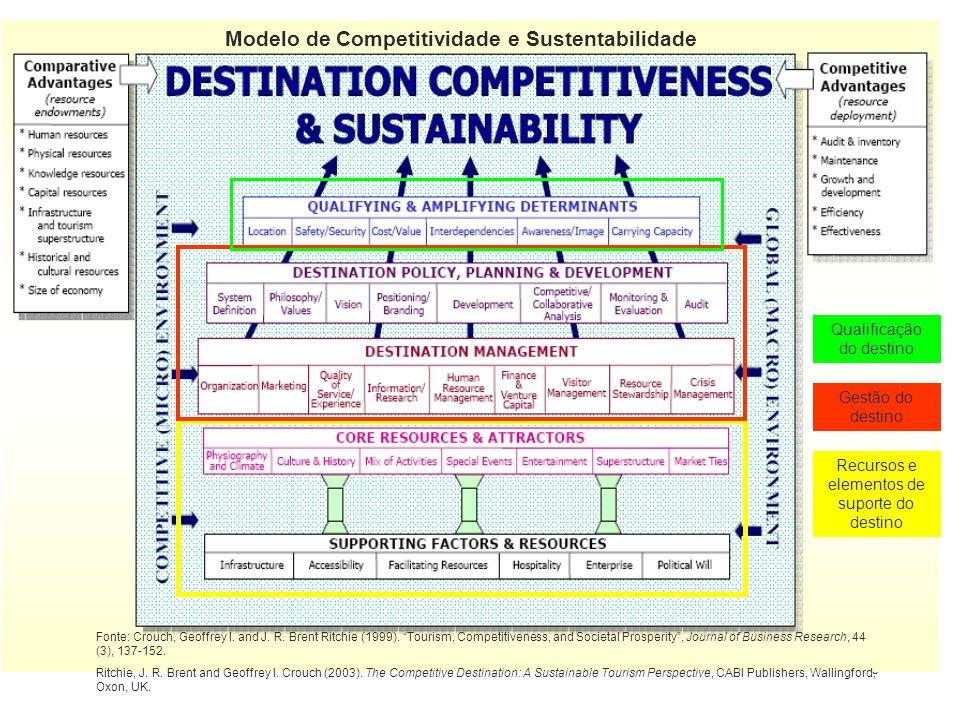 4 Módulo II: Modelos de Desenvolvimento Turístico Modelo de sustentabilidade e Competitividade Modelo de competitividade e sustentabilidade de Geoffrey I.