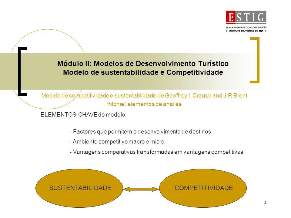 4 Módulo II: Modelos de Desenvolvimento Turístico Modelo de sustentabilidade e Competitividade Modelo de competitividade e sustentabilidade de Geoffre