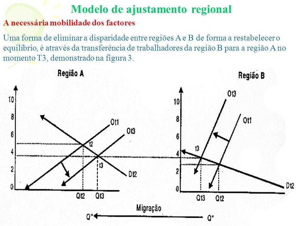 Modelo de ajustamento regional A necessária mobilidade dos factores Uma forma de eliminar a disparidade entre regiões A e B de forma a restabelecer o equilíbrio, é através da transferência de trabalhadores da região B para a região A no momento T3, demonstrado na figura 3.