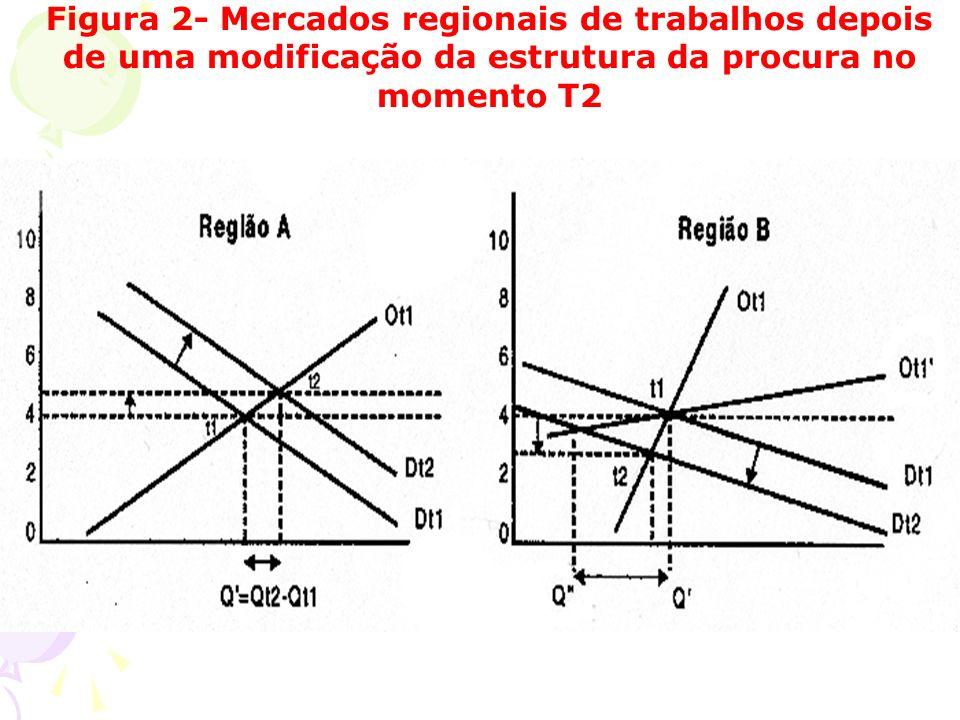 Figura 2- Mercados regionais de trabalhos depois de uma modificação da estrutura da procura no momento T2