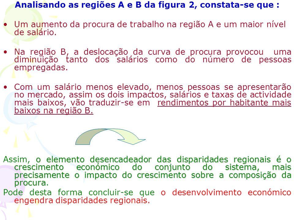 Analisando as regiões A e B da figura 2, constata-se que : Um aumento da procura de trabalho na região A e um maior nível de salário.