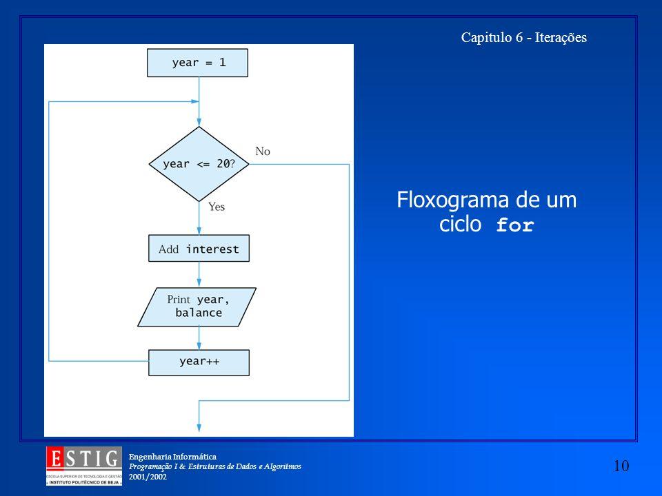 Engenharia Informática Programação I & Estruturas de Dados e Algoritmos 2001/2002 10 Capitulo 6 - Iterações Floxograma de um ciclo for