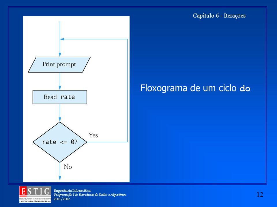 Engenharia Informática Programação I & Estruturas de Dados e Algoritmos 2001/2002 12 Capitulo 6 - Iterações Floxograma de um ciclo do