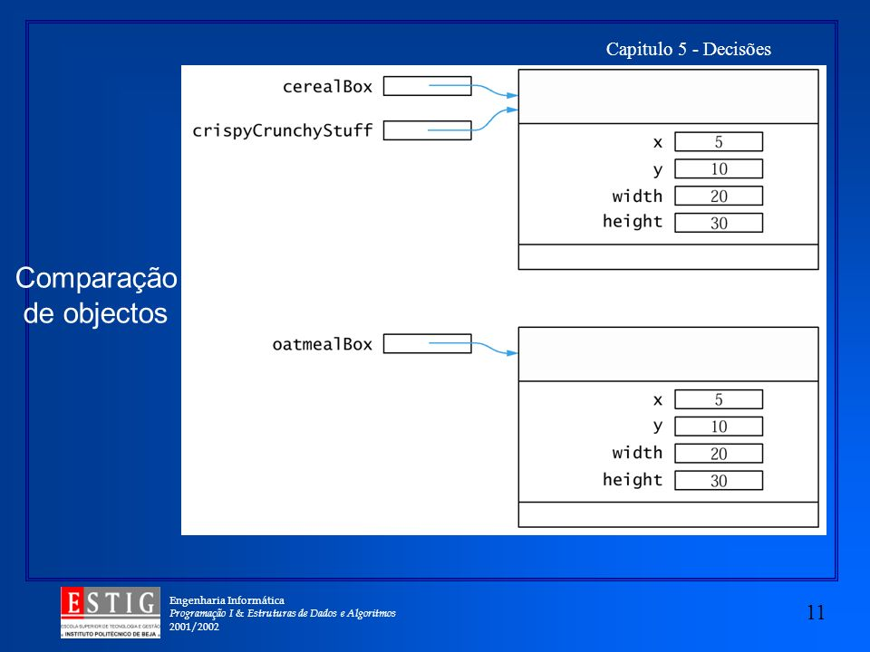 Engenharia Informática Programação I & Estruturas de Dados e Algoritmos 2001/2002 11 Capitulo 5 - Decisões Comparação de objectos
