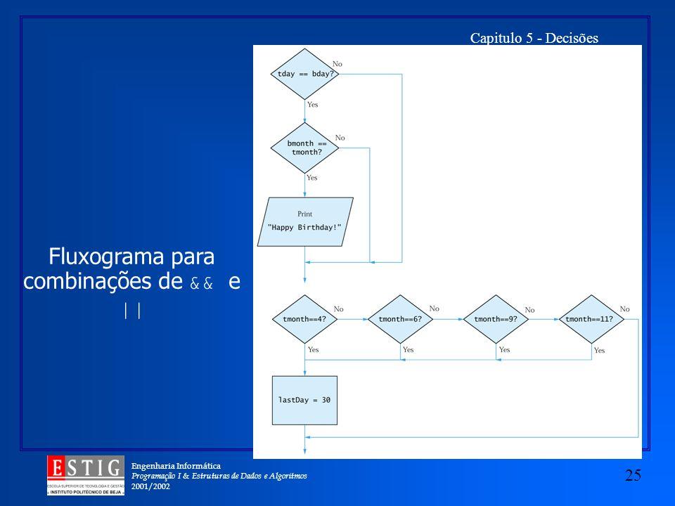 Engenharia Informática Programação I & Estruturas de Dados e Algoritmos 2001/2002 25 Capitulo 5 - Decisões Fluxograma para combinações de && e ||